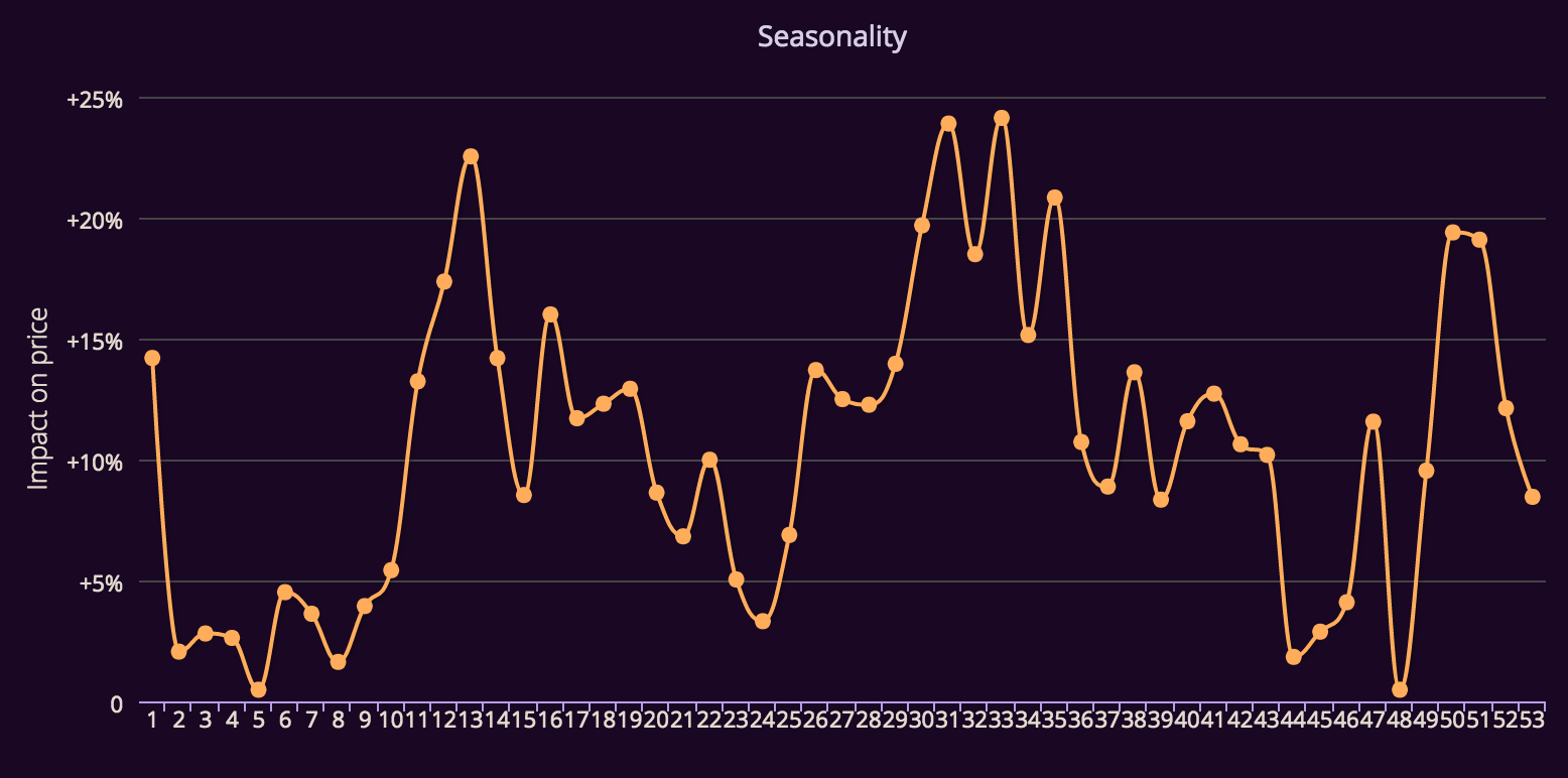 fare seasonality